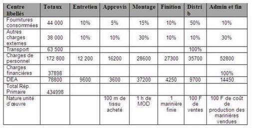 Exercice comptabilité tableau de répartition des charges ...