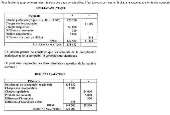 résultat de la comptabilité générale