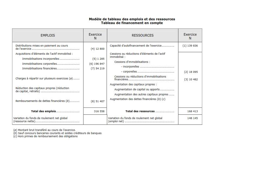 Exercice Comptabilite Presenter Le Tableau De Financement Page 2 Cours Et Formation Gratuit