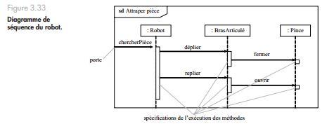 Exercice UML: Ajouter un aspect dynamique à un diagramme ...