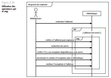 Exercice UML: Diagrammes de séquence pour illustrer des ...