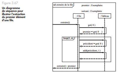 Exercice UML: Diagrammes de séquence pour illustrer les ...