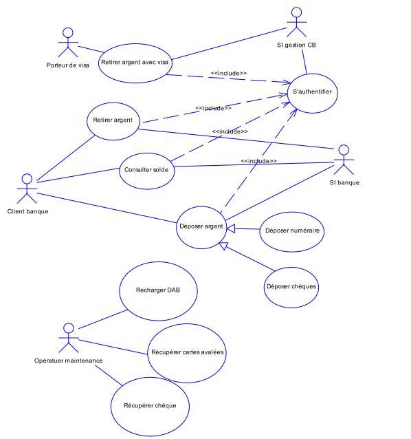 Exercice UML