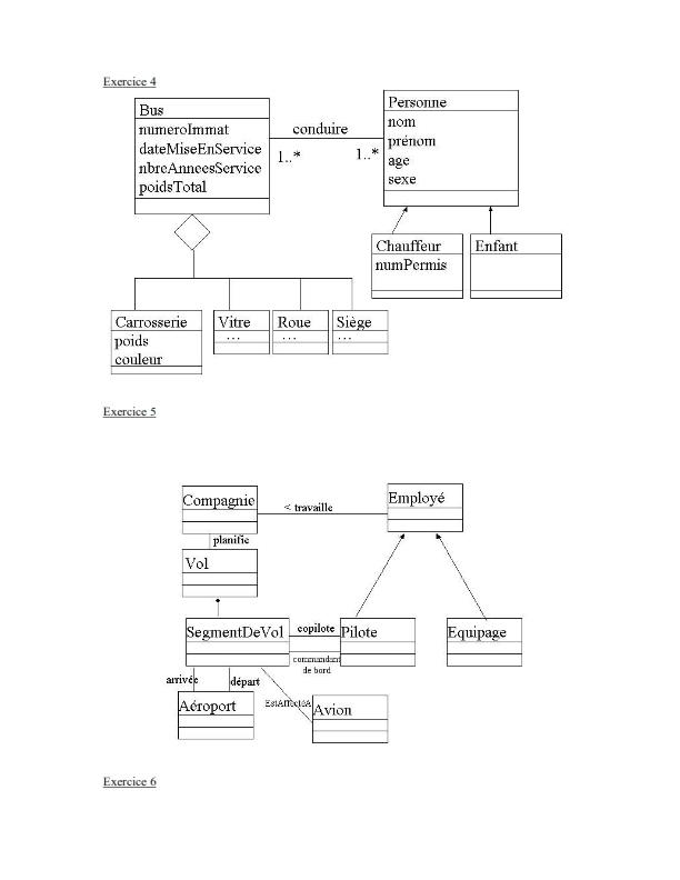 Exercice UML corrigé et facile: Diagramme de classe