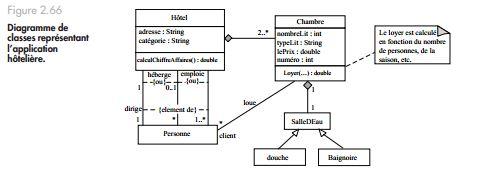 Exercice UML diagramme de classes: Application hotelière ...