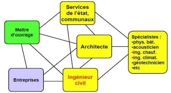 cours génie civil